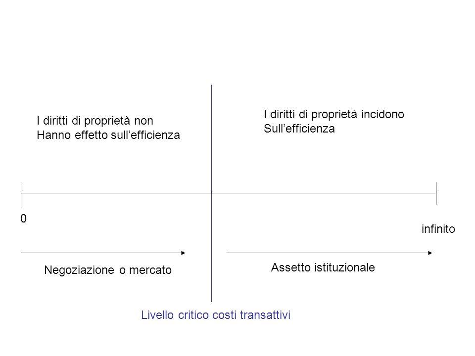 Livello critico costi transattivi 0 infinito I diritti di proprietà non Hanno effetto sullefficienza I diritti di proprietà incidono Sullefficienza Ne