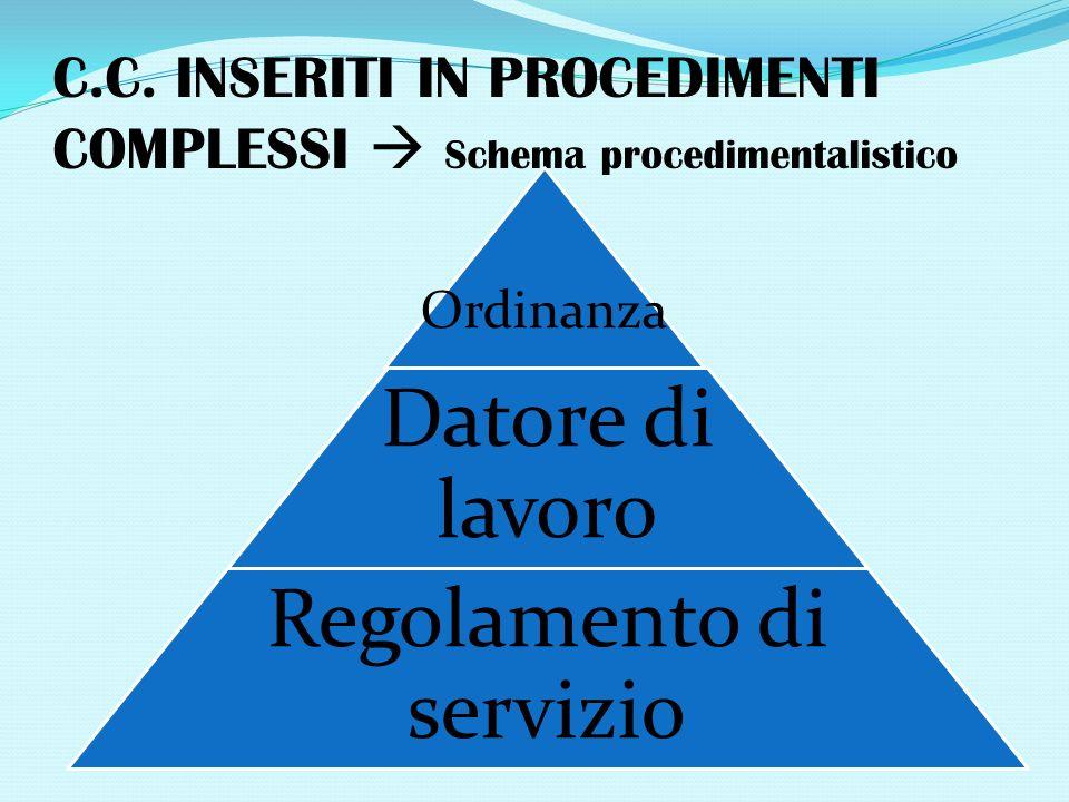 C.C. INSERITI IN PROCEDIMENTI COMPLESSI Schema procedimentalistico Ordinanza Datore di lavoro Regolamento di servizio
