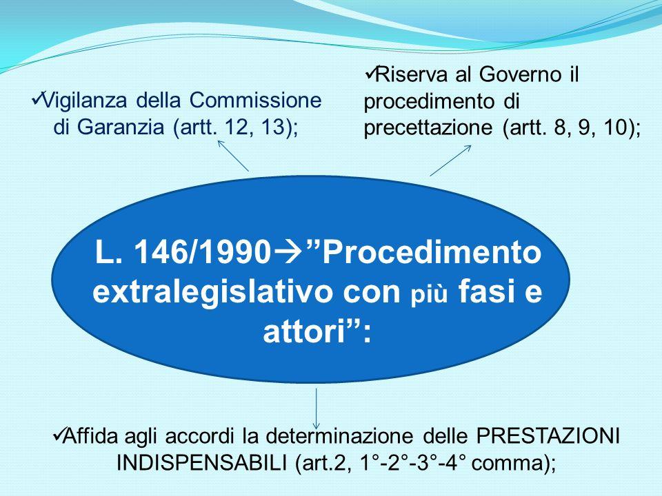 L. 146/1990 Procedimento extralegislativo con più fasi e attori: Affida agli accordi la determinazione delle PRESTAZIONI INDISPENSABILI (art.2, 1°-2°-