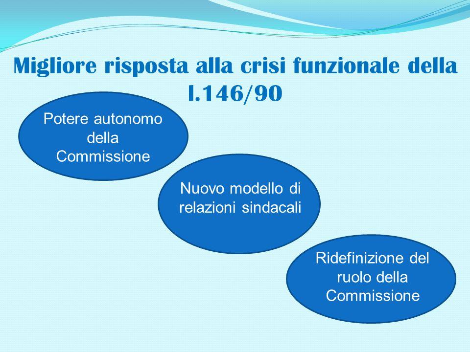 Migliore risposta alla crisi funzionale della l.146/90 Potere autonomo della Commissione Nuovo modello di relazioni sindacali Ridefinizione del ruolo della Commissione