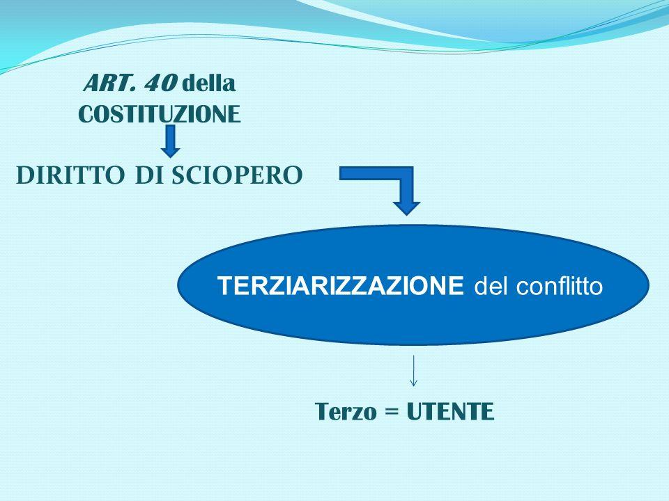 ART. 40 della COSTITUZIONE DIRITTO DI SCIOPERO Terzo = UTENTE TERZIARIZZAZIONE del conflitto