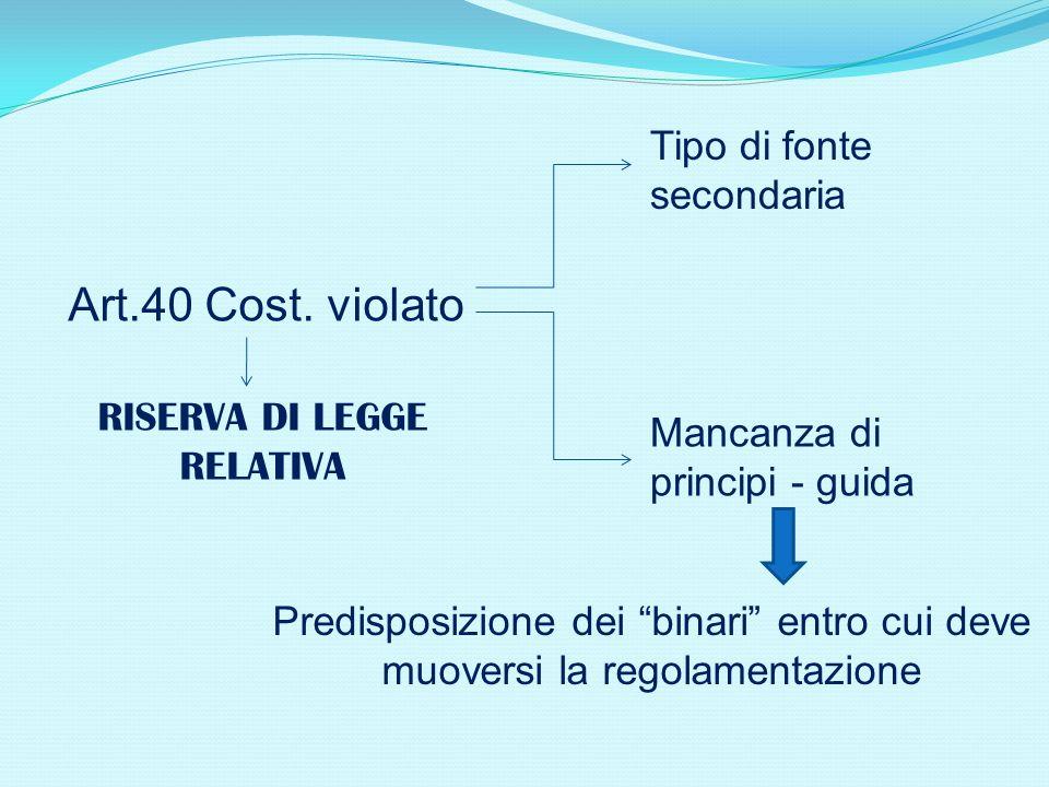 Art.40 Cost. violato RISERVA DI LEGGE RELATIVA Tipo di fonte secondaria Mancanza di principi - guida Predisposizione dei binari entro cui deve muovers