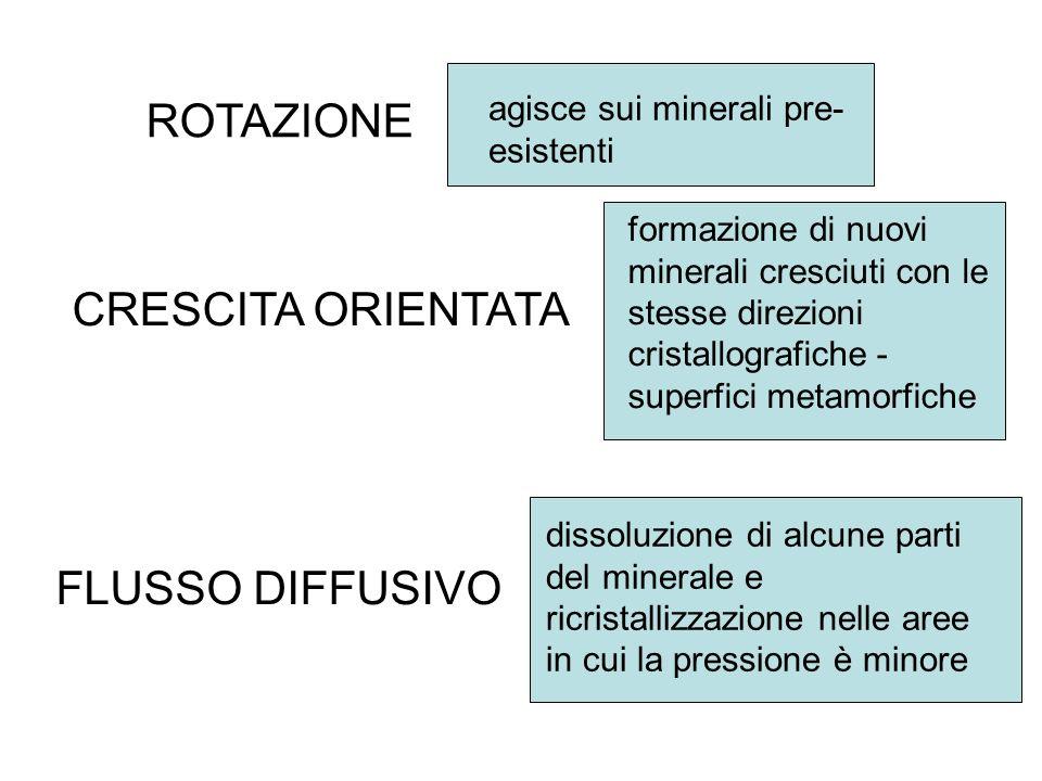 ROTAZIONE CRESCITA ORIENTATA FLUSSO DIFFUSIVO agisce sui minerali pre- esistenti formazione di nuovi minerali cresciuti con le stesse direzioni crista