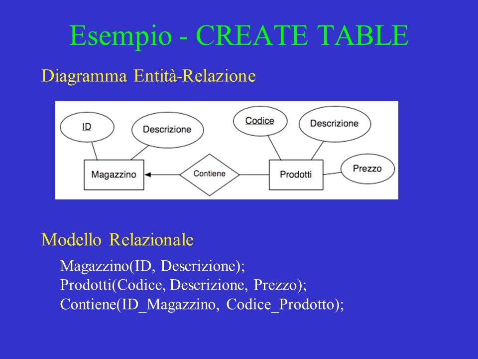Esempio - CREATE TABLE Diagramma Entità-Relazione Magazzino(ID, Descrizione); Prodotti(Codice, Descrizione, Prezzo); Contiene(ID_Magazzino, Codice_Pro
