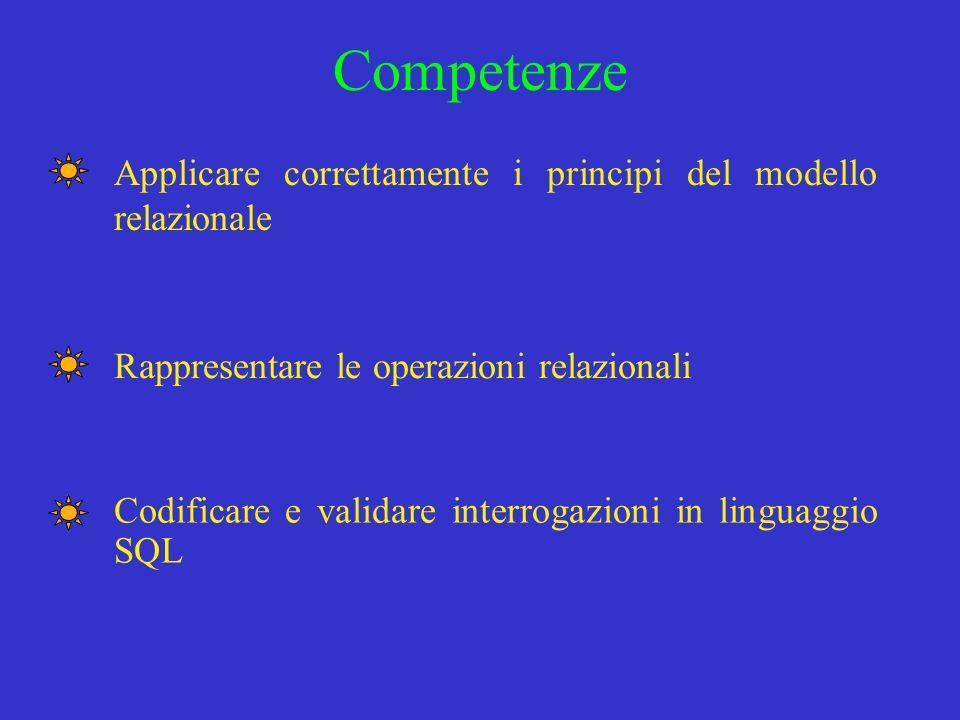 Competenze Applicare correttamente i principi del modello relazionale Rappresentare le operazioni relazionali Codificare e validare interrogazioni in