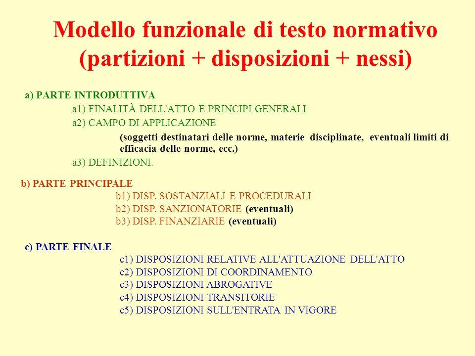 Modello funzionale di testo normativo (partizioni + disposizioni + nessi) a) PARTE INTRODUTTIVA a1) FINALITÀ DELL ATTO E PRINCIPI GENERALI a2) CAMPO DI APPLICAZIONE (soggetti destinatari delle norme, materiedisciplinate, eventuali limiti di efficacia delle norme, ecc.) a3) DEFINIZIONI.