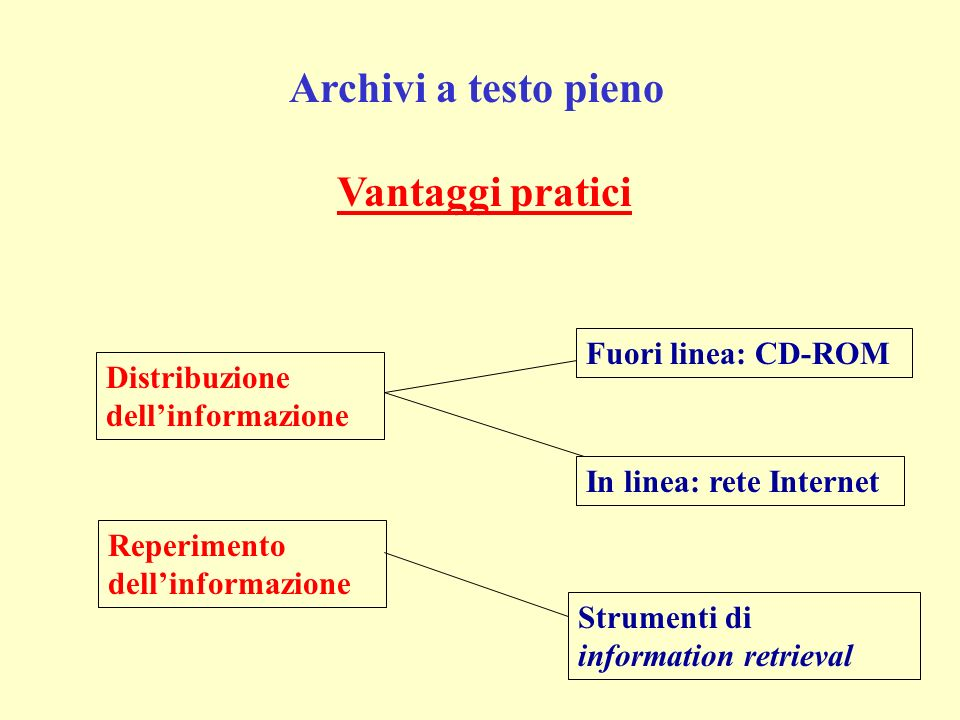 Archivi a testo pieno Distribuzione dellinformazione Reperimento dellinformazione Fuori linea: CD-ROM In linea: rete Internet Strumenti di information retrieval Vantaggi pratici