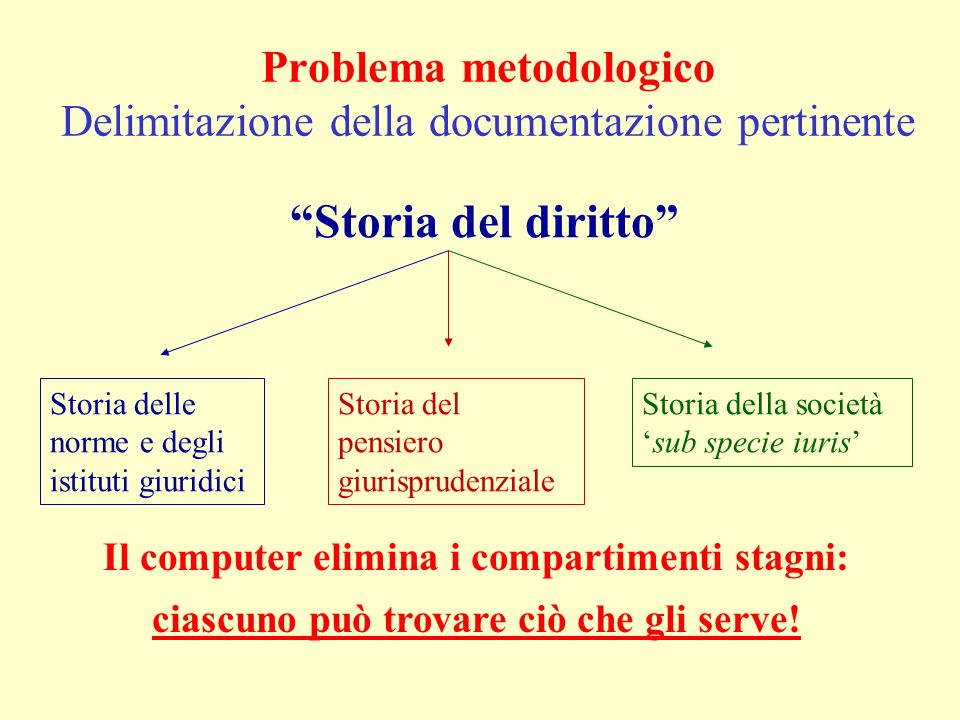 Ricerca documentaristica a.Archivi di riferimento (indici, repertori, ecc.) b.