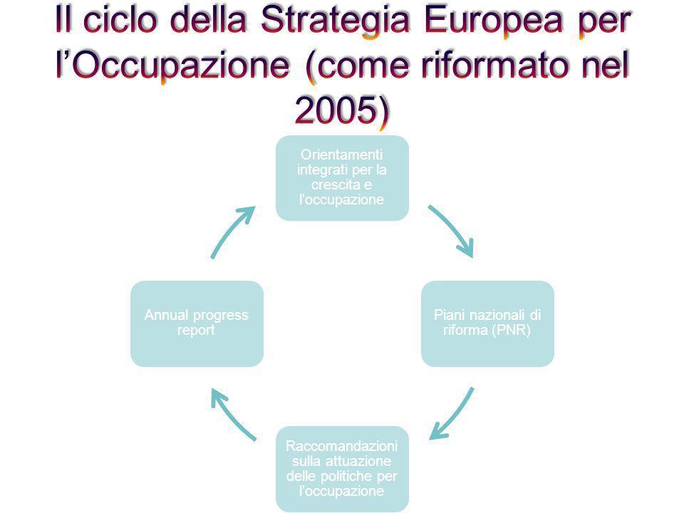 Orientamenti integrati per la crescita e loccupazione Piani nazionali di riforma (PNR) Raccomandazioni sulla attuazione delle politiche per loccupazio
