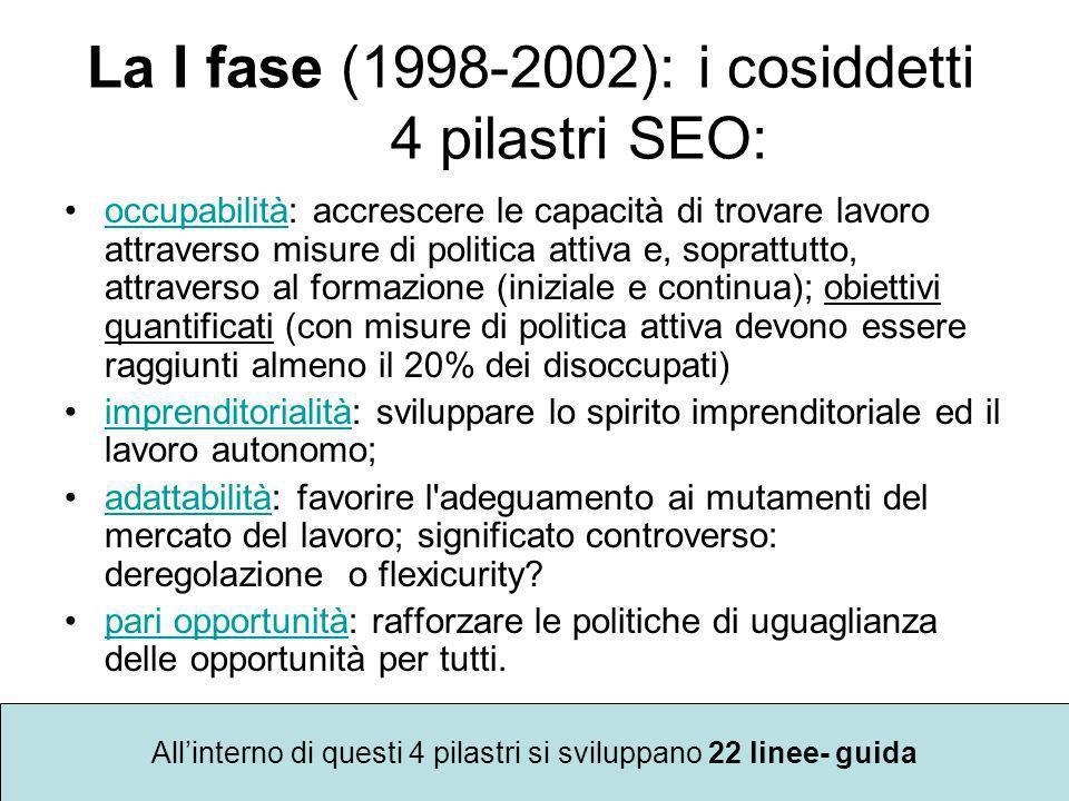 La I fase (1998-2002): i cosiddetti 4 pilastri SEO: occupabilità: accrescere le capacità di trovare lavoro attraverso misure di politica attiva e, sop