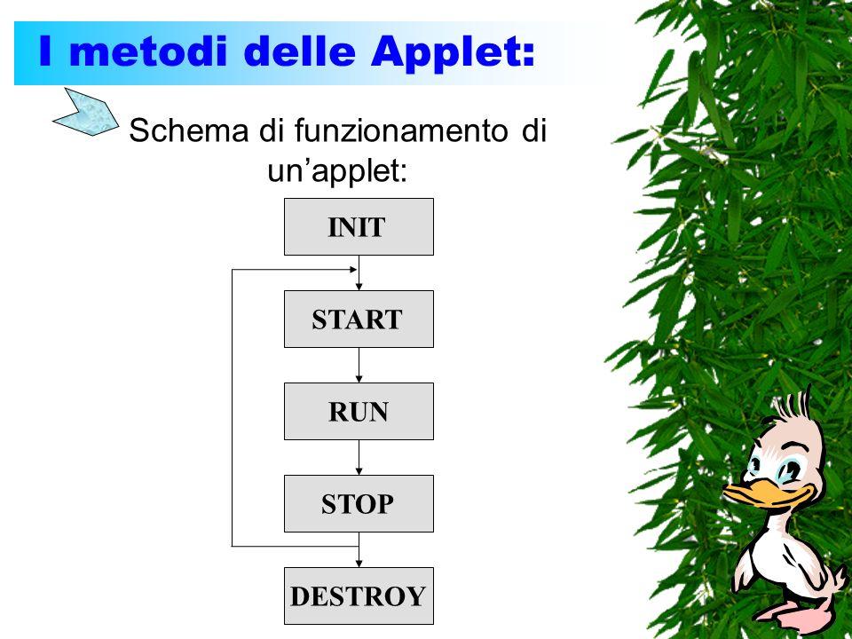 I metodi delle Applet: Schema di funzionamento di unapplet: INIT RUN START STOP DESTROY