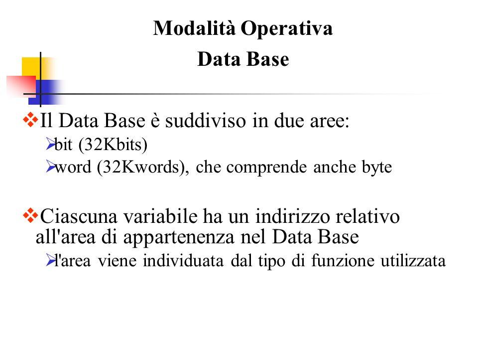 Modalità Operativa Data Base Il Data Base è suddiviso in due aree: bit (32Kbits) word (32Kwords), che comprende anche byte Ciascuna variabile ha un in
