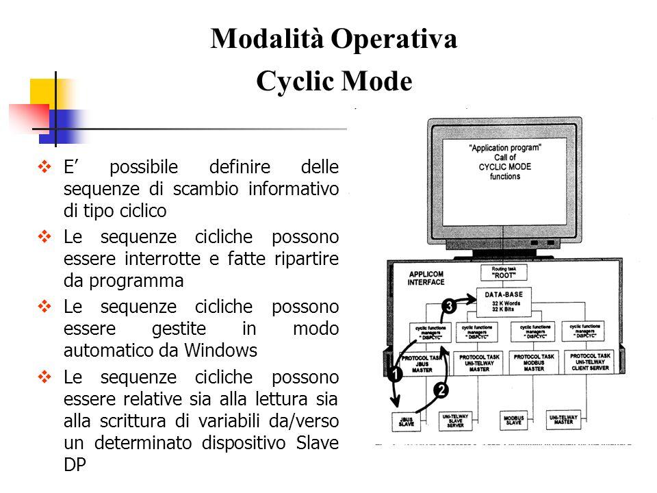 E possibile definire delle sequenze di scambio informativo di tipo ciclico Le sequenze cicliche possono essere interrotte e fatte ripartire da program