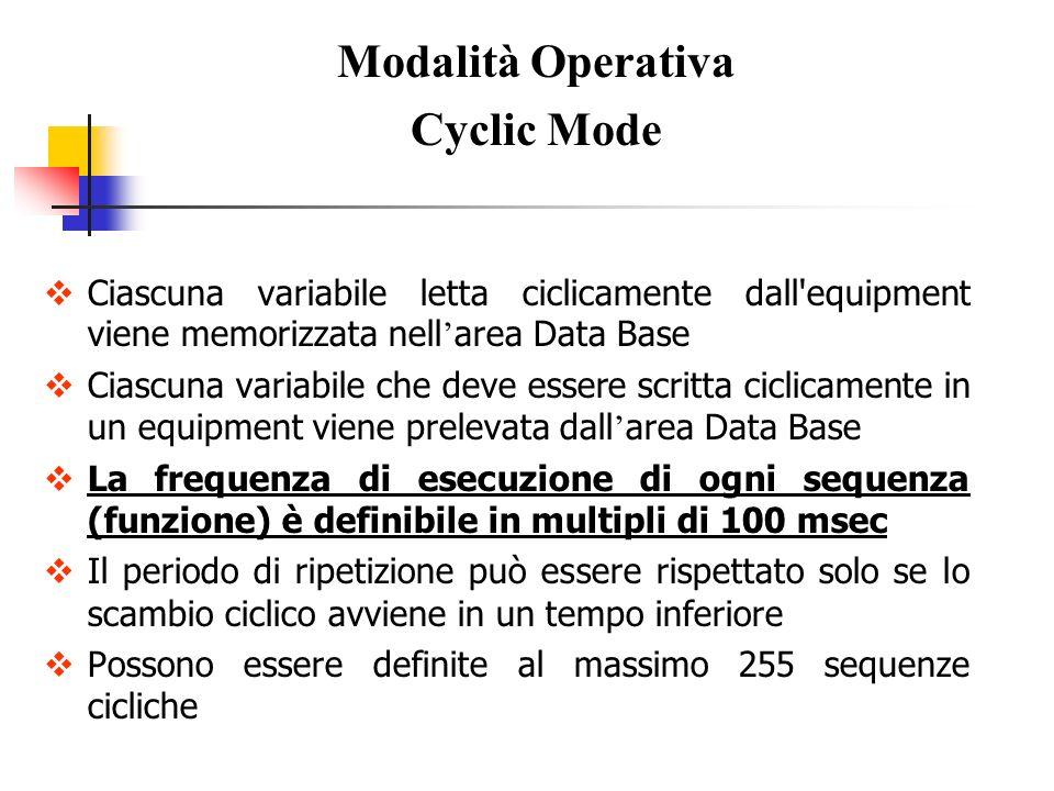 Ciascuna variabile letta ciclicamente dall'equipment viene memorizzata nell area Data Base Ciascuna variabile che deve essere scritta ciclicamente in
