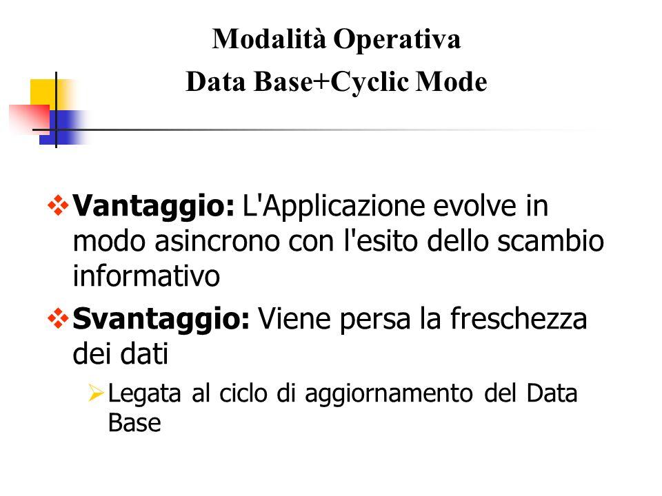 Modalità Operativa Data Base+Cyclic Mode Vantaggio: L'Applicazione evolve in modo asincrono con l'esito dello scambio informativo Svantaggio: Viene pe
