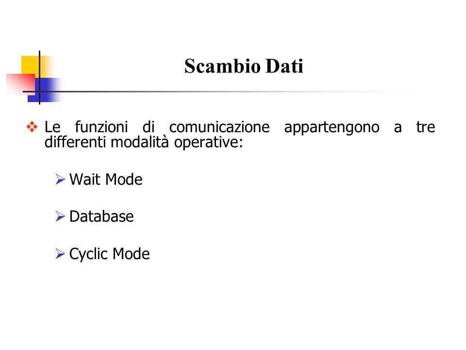 Data Base Mode: BitLeggi bit da Data BaseGETPACKBIT Scrivi bit nel Data BaseSETPACKBIT ByteLeggi byte da Data BaseGETPACKBYTE Scrivi byte nel Data BaseSETPACKBYTE WordLeggi word dal Data BaseGETWORD Scrivi word nel Data BaseSETWORD DWordLeggi Dword dal Data BaseGETDWORD Scrivi Dword nel Data BaseSETDWORD FWordLeggi Fword dal Data BaseGETFWORD Scrivi Fword nel Data BaseSETFWORD Funzioni Supportate dalla libreria Applicom