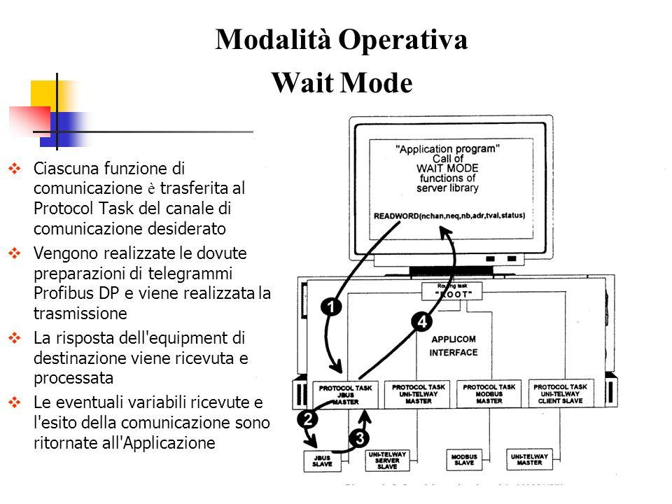 Modalità Operativa Wait Mode Ciascuna funzione di comunicazione è trasferita al Protocol Task del canale di comunicazione desiderato Vengono realizzat