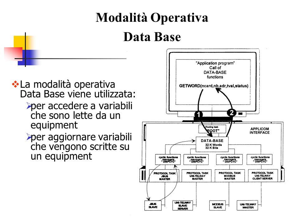 Modalità Operativa Data Base Il Data Base è suddiviso in due aree: bit (32Kbits) word (32Kwords), che comprende anche byte Ciascuna variabile ha un indirizzo relativo all area di appartenenza nel Data Base l area viene individuata dal tipo di funzione utilizzata
