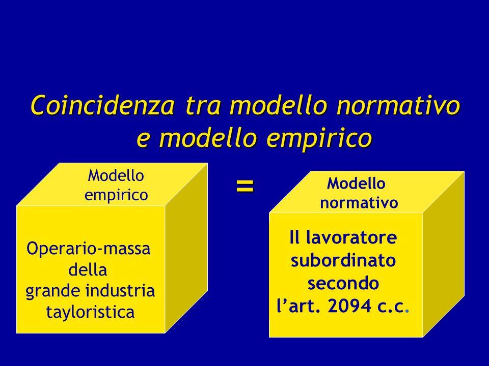 Coincidenza tra modello normativo e modello empirico = Operario-massa della grande industria tayloristica Il lavoratore subordinato secondo lart. 2094