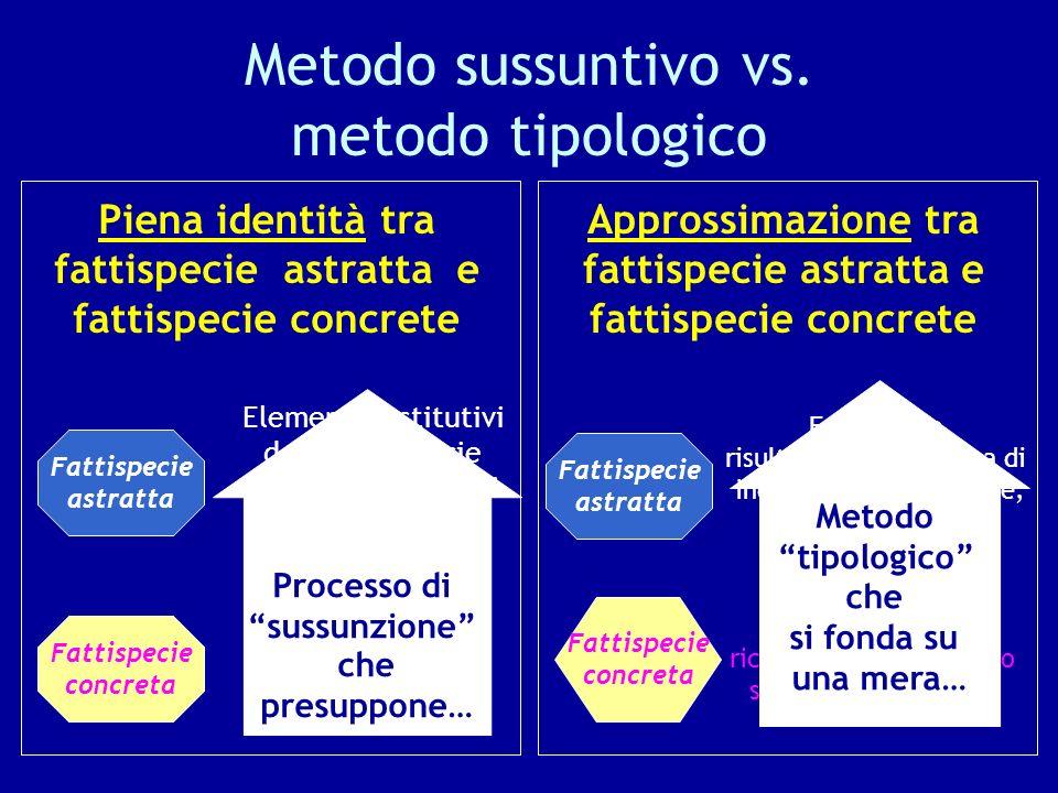 Metodo sussuntivo vs. metodo tipologico Fattispecie astratta Elementi costitutivi della fattispecie identificati a priori come necessari e sufficienti