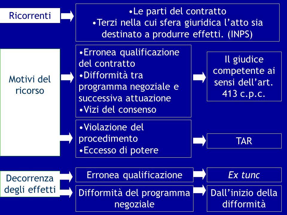 Ricorrenti Le parti del contratto Terzi nella cui sfera giuridica latto sia destinato a produrre effetti. (INPS) Motivi del ricorso Il giudice compete