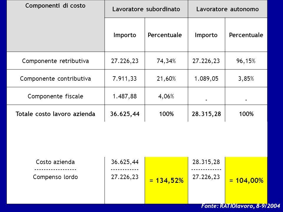 Componenti di costo Lavoratore subordinatoLavoratore autonomo ImportoPercentualeImportoPercentuale Componente retributiva27.226,2374,34%27.226,2396,15
