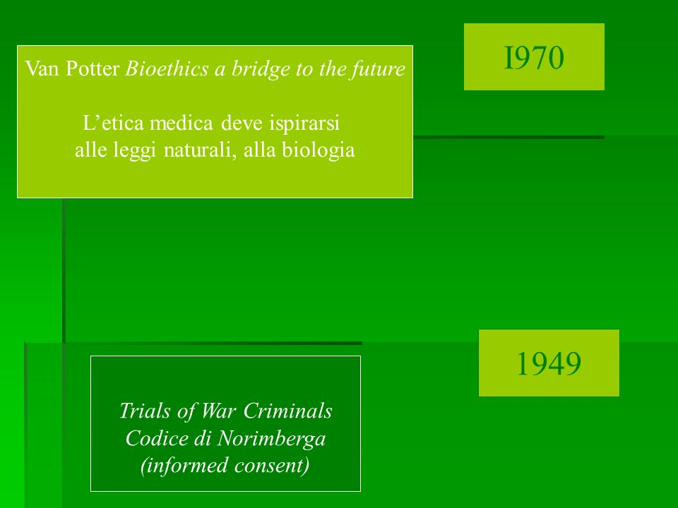 Van Potter Bioethics a bridge to the future Letica medica deve ispirarsi alle leggi naturali, alla biologia Trials of War Criminals Codice di Norimber