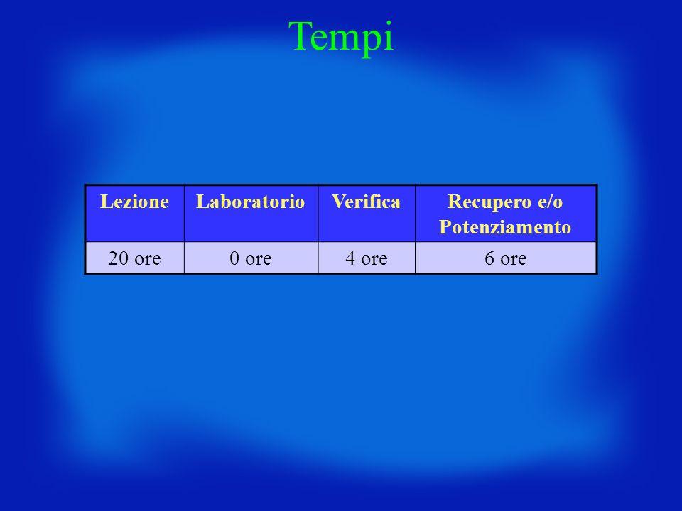 LezioneLaboratorioVerificaRecupero e/o Potenziamento 20 ore0 ore4 ore6 ore Tempi
