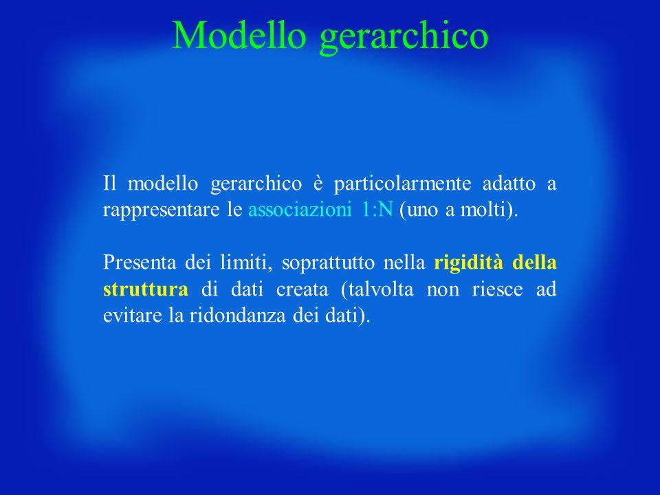 Il modello gerarchico è particolarmente adatto a rappresentare le associazioni 1:N (uno a molti). Presenta dei limiti, soprattutto nella rigidità dell