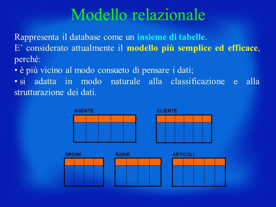 AGENTECLIENTE ORDINIRIGHEARTICOLI Rappresenta il database come un insieme di tabelle. E considerato attualmente il modello più semplice ed efficace, p
