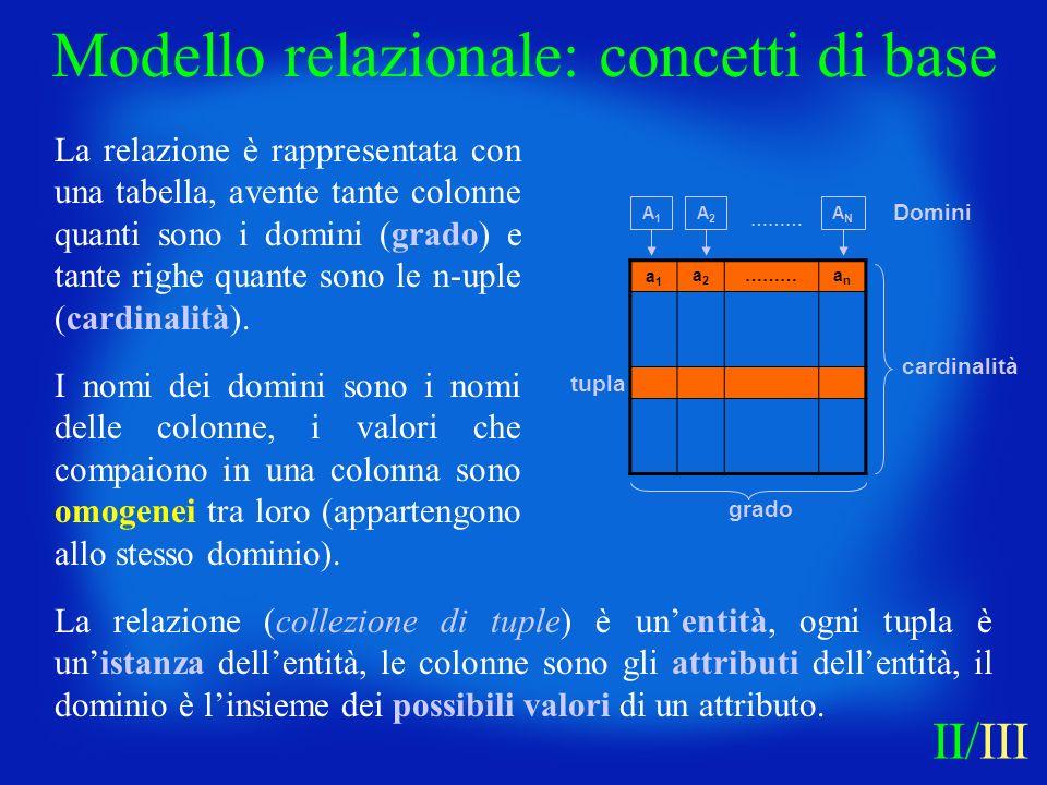 a1a1 a2a2 ……… anan tupla grado cardinalità A1A1 A2A2 ANAN ……… Domini Modello relazionale: concetti di base La relazione (collezione di tuple) è unenti