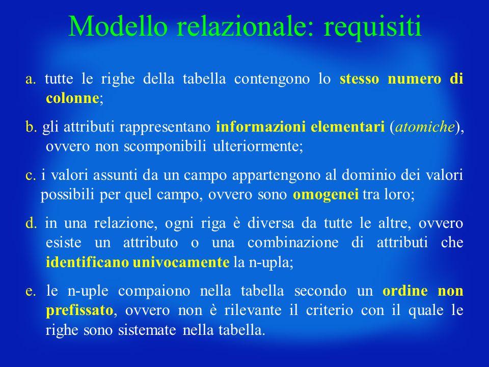 Modello relazionale: requisiti a. tutte le righe della tabella contengono lo stesso numero di colonne; b. gli attributi rappresentano informazioni ele