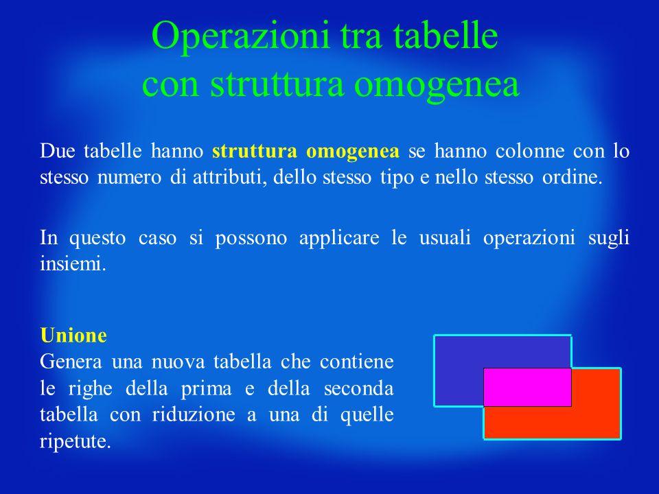 Operazioni tra tabelle con struttura omogenea Due tabelle hanno struttura omogenea se hanno colonne con lo stesso numero di attributi, dello stesso ti