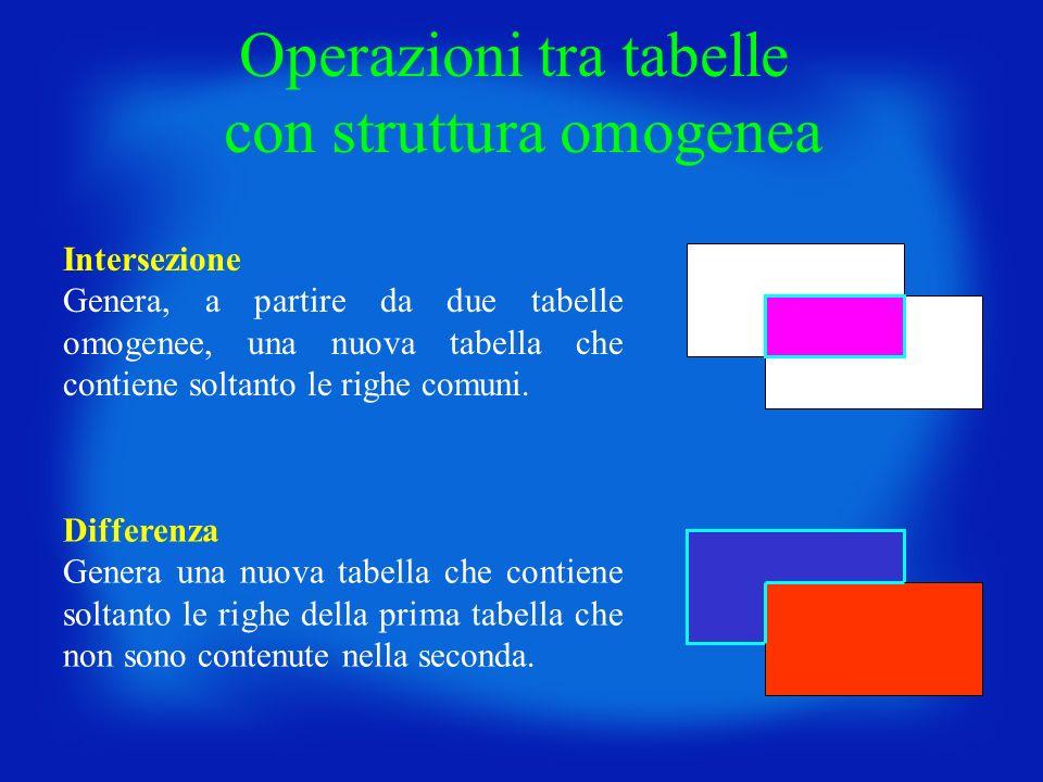 Operazioni tra tabelle con struttura omogenea Intersezione Genera, a partire da due tabelle omogenee, una nuova tabella che contiene soltanto le righe