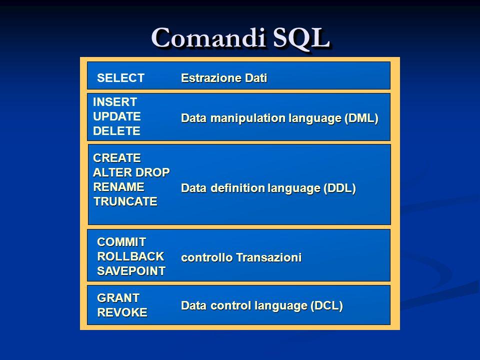 Comandi SQL Estrazione Dati Data manipulation language (DML) Data definition language (DDL) controllo Transazioni Data control language (DCL) INSERT UPDATE DELETE CREATE ALTER DROP RENAME TRUNCATE COMMIT ROLLBACK SAVEPOINT GRANT REVOKE SELECT