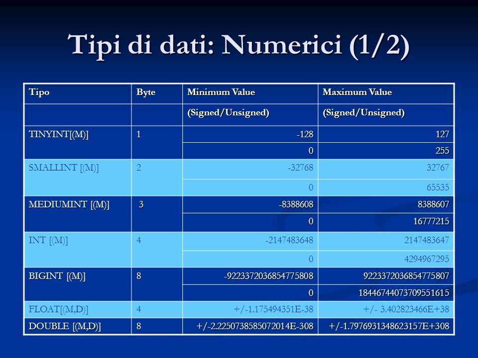Tipi di dati: Numerici (1/2) TipoByte Minimum Value Maximum Value (Signed/Unsigned)(Signed/Unsigned) TINYINT[(M)]1-128127 0255 SMALLINT [(M)]2-3276832