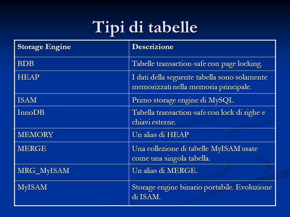 Tipi di tabelle Storage Engine Descrizione BDB Tabelle transaction-safe con page locking. HEAP I dati della seguente tabella sono solamente memorizzat