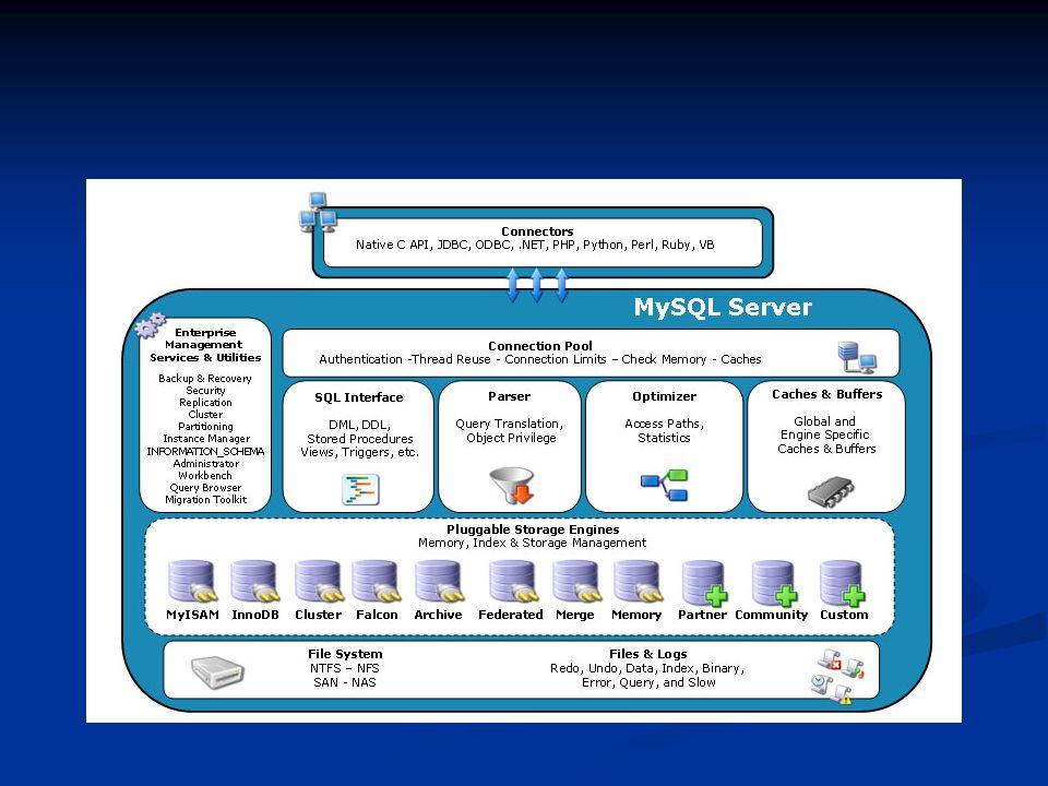 MyISAM MyISAM è lo storage engine di default dal MySQL 3.23.