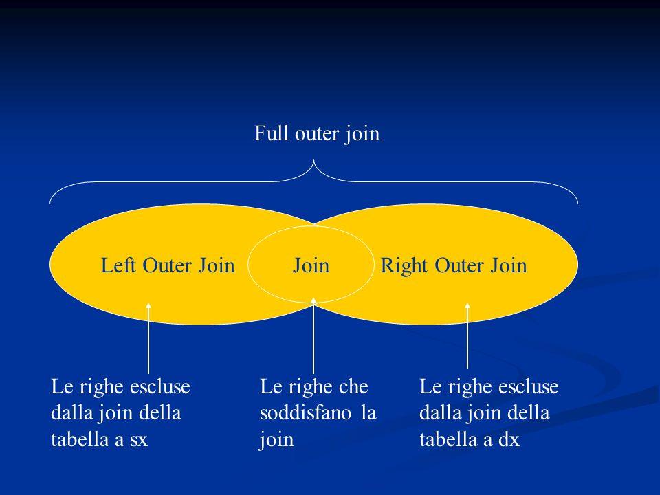 Right Outer JoinLeft Outer Join Join Le righe che soddisfano la join Le righe escluse dalla join della tabella a sx Le righe escluse dalla join della tabella a dx Full outer join