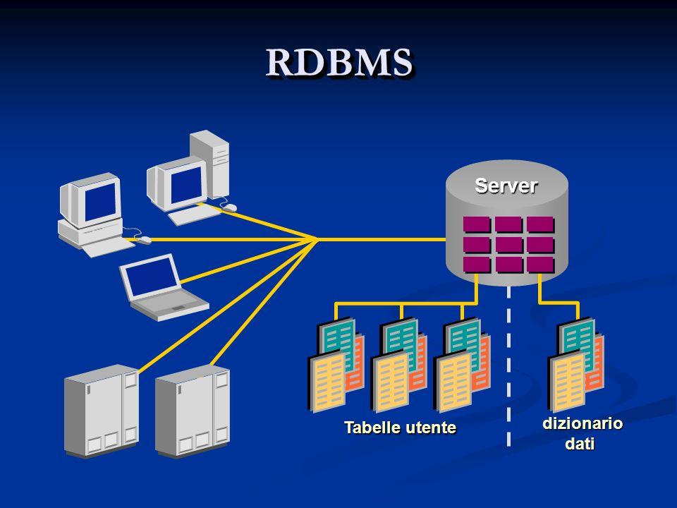 Connessione/disconnessione Per connettersi al server è necessario fornire login e password Per connettersi al server è necessario fornire login e password shell> mysql -h host -u user -p Enter password: ******** host and user rappresentano: host and user rappresentano: lhostname dove risiede MySQL; lhostname dove risiede MySQL; lo username di un utente che possiede un account sul server; lo username di un utente che possiede un account sul server; -p specifica al server la richiesta della password allutente.
