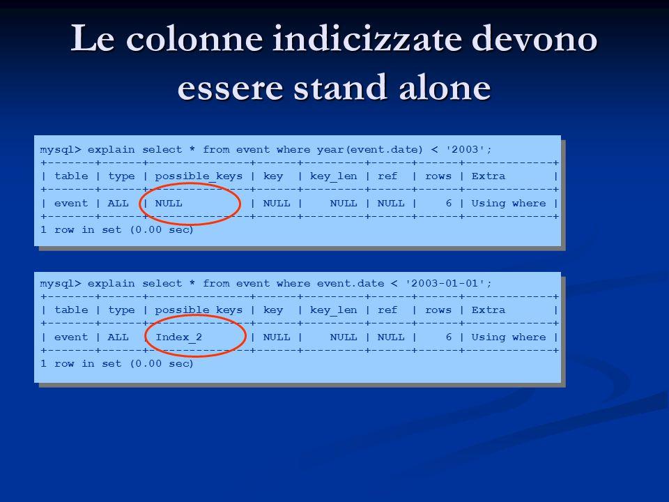 Le colonne indicizzate devono essere stand alone mysql> explain select * from event where year(event.date) < '2003'; +-------+------+---------------+-