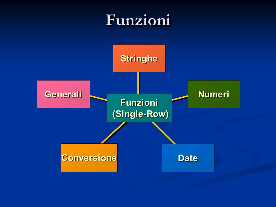 FunzioniFunzioni Conversione Stringhe Numeri Date Generali Funzioni (Single-Row) (Single-Row)