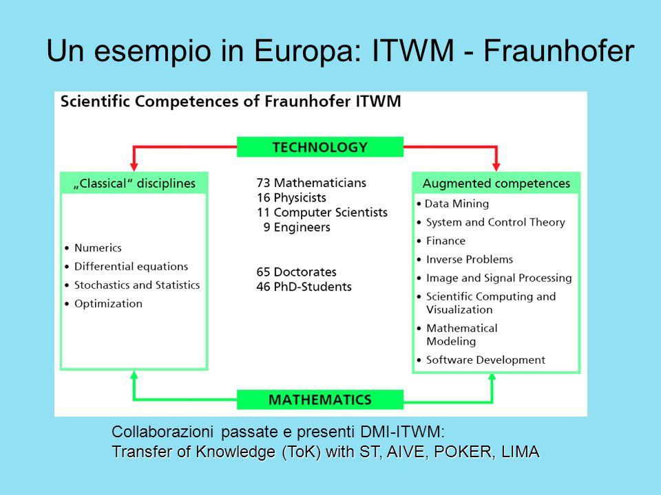 Collaborazioni passate e presenti DMI-ITWM: Transfer of Knowledge (ToK) with ST, AIVE, POKER, LIMA Un esempio in Europa: ITWM - Fraunhofer