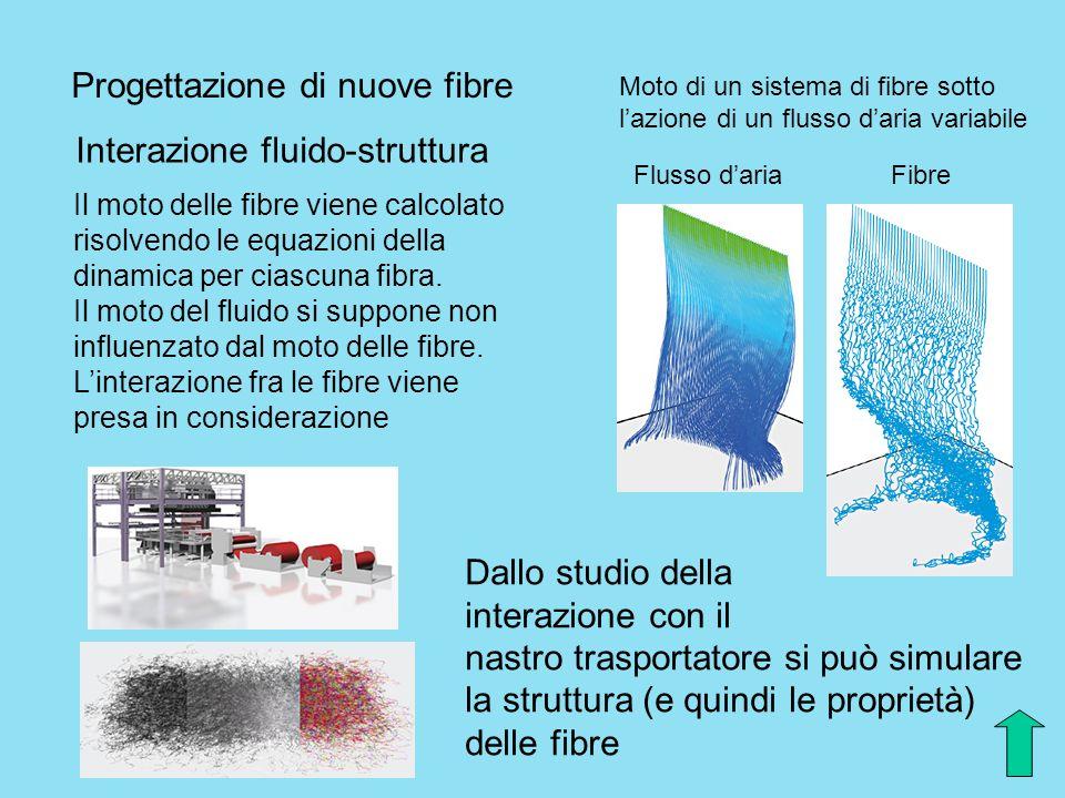 Interazione fluido-struttura Progettazione di nuove fibre Il moto delle fibre viene calcolato risolvendo le equazioni della dinamica per ciascuna fibr