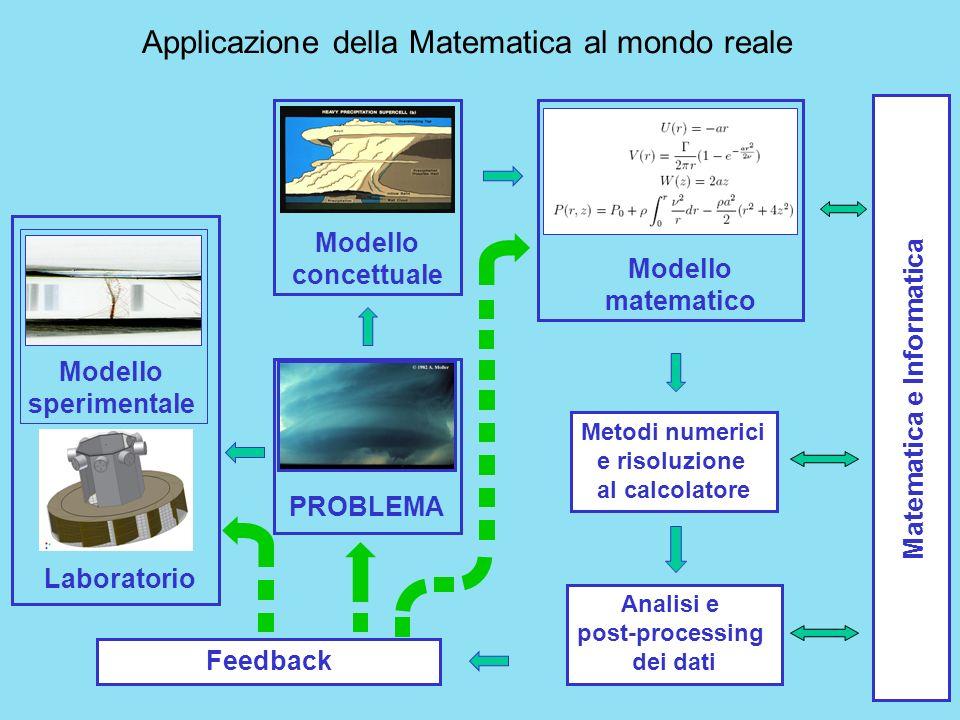 PROBLEMA Modello concettuale Modello matematico Metodi numerici e risoluzione al calcolatore Analisi e post-processing dei dati Modello sperimentale L