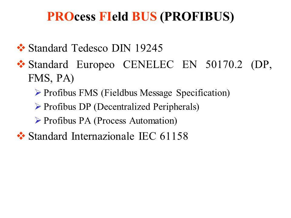 Physical Layer Data Link Layer Livelli 3-6 Application Layer FMS DP PA IEC 61158-2 RS-485/ Fibra Ottica FieldBus Message Specification (FMS) assenti assente PROcess FIeld BUS (PROFIBUS)