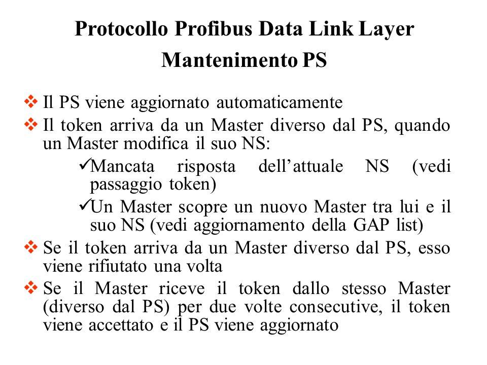 Il PS viene aggiornato automaticamente Il token arriva da un Master diverso dal PS, quando un Master modifica il suo NS: Mancata risposta dellattuale