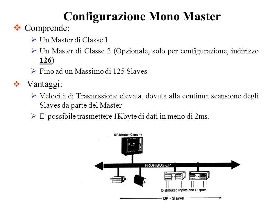 Comprende: Un Master di Classe 1 Un Master di Classe 2 (Opzionale, solo per configurazione, indirizzo 126) Fino ad un Massimo di 125 Slaves Vantaggi: