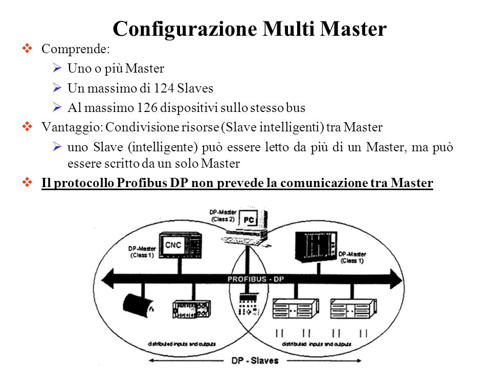 Comprende: Uno o più Master Un massimo di 124 Slaves Al massimo 126 dispositivi sullo stesso bus Vantaggio: Condivisione risorse (Slave intelligenti)