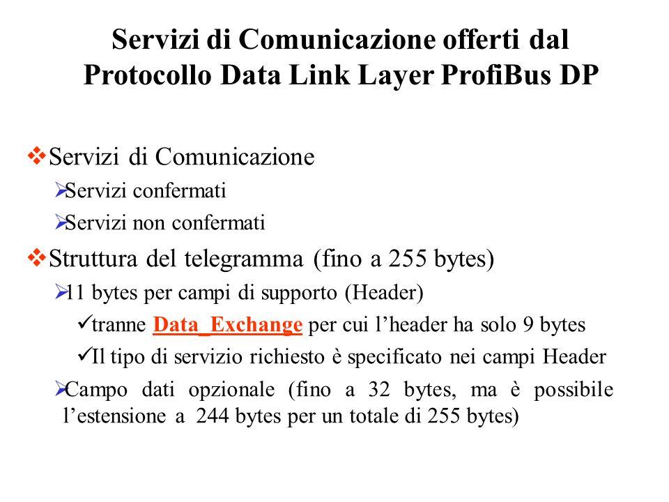 Servizi di Comunicazione offerti dal Protocollo Data Link Layer ProfiBus DP Servizi di Comunicazione Servizi confermati Servizi non confermati Struttu